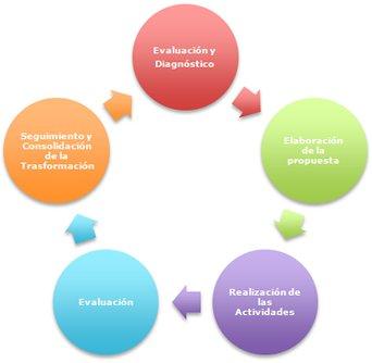 Consultoría de procesos grupales e institucionales